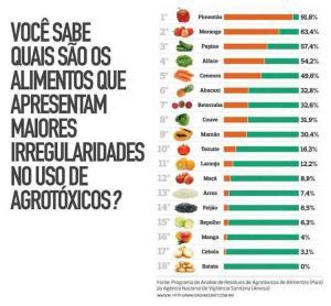 lista-de-alimentos-com-mais-indice-de-agrotc3b3xicos